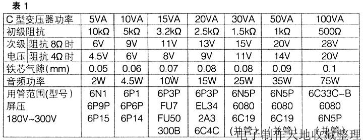 由于C型铁芯控制变压器初级绕组是按交流220V电压50Hz频率确定匝数的,如果要改成6P1、6P14、6P3P等工作电压在250V左右,中心频率在4001tz的单端输出变压器时,初级绕组不必改动;如果要改成并管6N1、6P12P等工作电压在110V左右的单端输出变压器时,可将初级220V两个绕组(中心连线断开)首首相连,尾尾相连。以上两种情况,次级两个绕组(中心连线断开)均同名端(多抽头)相连,由于改成单端输出变压器,为防止铁芯直流磁化,要将铁芯拆开,垫上纸片(厚度见表1),这项工作要首先进行,改制后变压