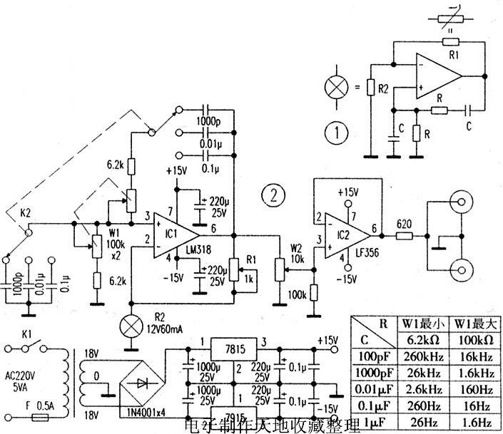 正弦波振荡电路有多种,但常用的是文氏电桥振荡器,图1是其原理简图。在运放的同相输入端由RC滤波器构成正反馈,其谐振频率决定了振荡器的振荡频率f=l/2RC;在运放的反相输入端,由电阻构成负反馈,R1/R2的比值决定了振荡波形。在正反馈回路中当R相等及C相等时,放大器的增益等于3,电路起振,即R1=2R2。如果R1<2R2,电路将停振;而R1>2R2,输出波形的顶部将被压缩为平顶。故对于文氏电桥振荡器,要求增益稳定。常用的稳定办法是采用灯泡代替电阻R2,或用负温度系数热敏电阻代替R1。采用灯泡的