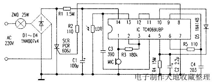 黑夜到来,光敏电阻LDR失去光照,呈高阻值,但因其一端接地,所以IC(13)脚仍为低电平。一旦有脚步声等声音信号被MIC检测到(这里所用的压电陶瓷片不是起发声作用,而是起声电转换作用),就有脉冲电压从IC输入,继而使脚输出正脉冲信号,经C3耦合至(13)脚,从而在IC内部各反相器及外围阻容元件的作用下,令脚输出高电平,再经R2到SCR的G极,触发可控硅导通,使照明灯ZMD有电源回路而点亮。R3的作用是调整IC脚电位,使非门处在翻转的临界点偏低一些,提高灵敏度。