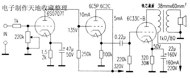 6C33C-B是一枚低内阻、线性好的三极胆.灯丝电压6.3V/12.6V,灯丝电流6.6A/3.3A,屏耗60W,跨导26~40mA/V,放大系数24,用6C33C-B制作单端功放音色醇厚甜美,通透耐听。电路如图,前级用高管6SQ7GT作电压放大,推动用6C5P作阴极跟随,6C33C-B单端输出牛阻抗取1k,以保证足够低频输出。6SQ7GT工作电流调在1mA,6C5P调在5mA,6C33C-B工作电流调在160mA左右.使屏耗控制在60W内,图中电压值仅供参考。