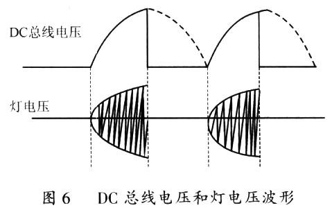 图6所示为dc总线电压和灯电压波形.