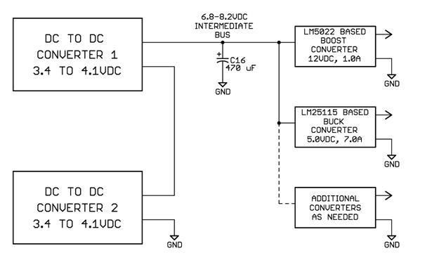图2是两个直流-直流转换器中的一个。有源钳位前向转换器可提供非常高的效率,并能消除隔离式反馈的需求。 LM5020 有源钳位控制器具有控制最大工作系数的功能。在电容(C4)上会产生一个斜坡,进而控制工作系数。如果 C4 通过一个电阻( R2)与输入电压相连,则工作系数与输入电压成反比例关系,并产生一个近乎恒定的输出电压。幸运地是,无需反馈且能提供卓越稳压性能的 1% 精度电容在今天仅需几美分。由于除去了这些器件,因此设计不再会有各种电流检测或限制引起的任何损耗。前向转换器之前的热插拔部件中的电流限制以及输