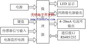 51单片机原理及应用_基于单片机的高精度水位监控仪的设计--Water Level Monitor