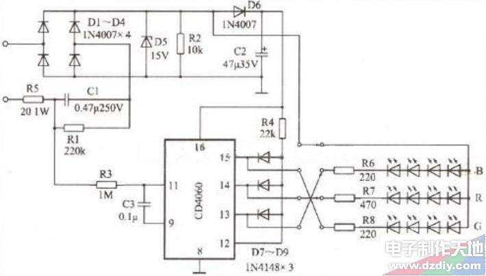 LED变色灯的电路如图4所示。它由电源部分、变色控制部分及三基色LED阵列组成,现分别介绍其工作原理: 1.电源部分 由降压电容C1、全波整流D1~D4及稳压二极管D5组成的电容降压式电路是很典型的AC/DC转换电路。经15V的稳压二极管稳压后(严格地说是被限幅后)作为驱动LED阵列的电源.经D6、C2滤波后(约14.5V)的电压供CD4060及复位的电压(高电平)。与电容C1并联的电阻R1是断开电源后,C1上的电荷经R1放电,防止灯头上带电。 这种电源的特点是,当负载的电压远小于220V时,负载上电流I